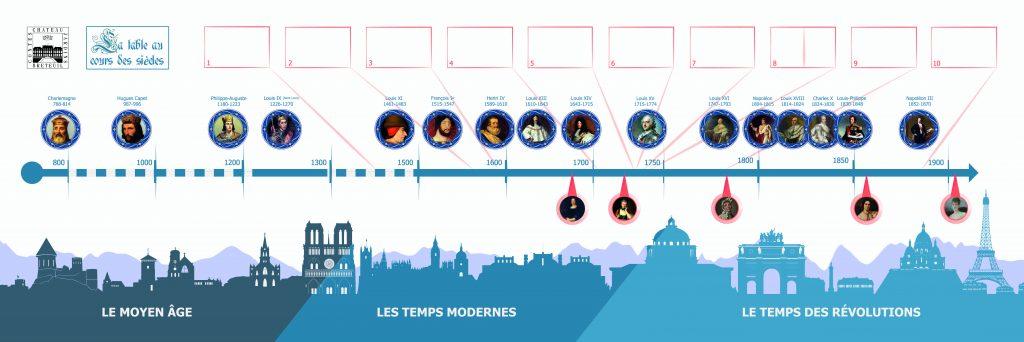 Création d'un visuel imprimé sur une Bâche à destination des animations au Château de Breteuil